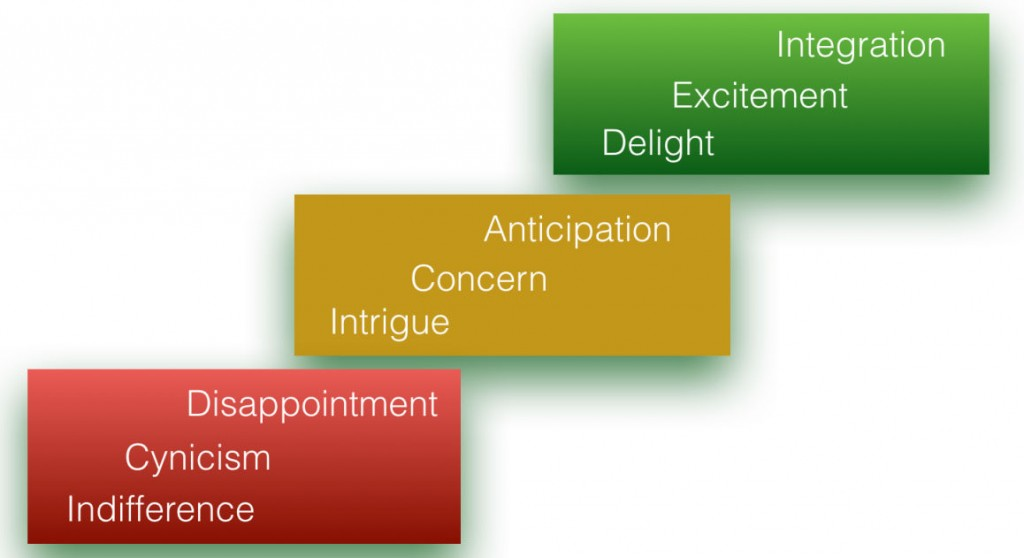 Customer Feelings Ladder1